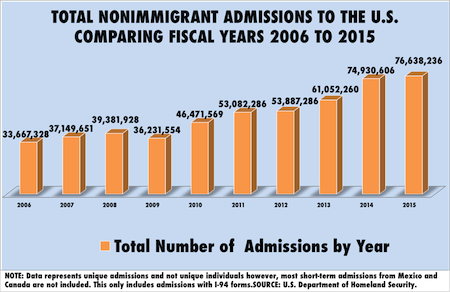 Total Number of Non Immigrant Admissions Graph