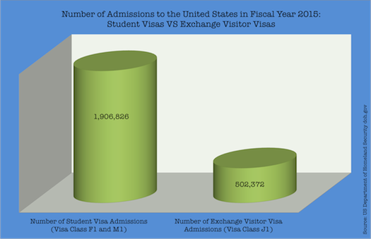 Study Visas vs Exchange Visitor Visas