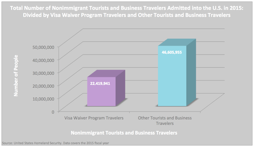 Visa Waiver Program vs Other Tourist & Business Travelers