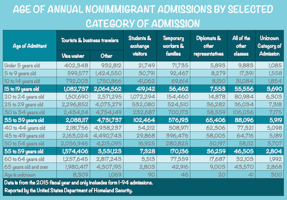 Age of Annual Non-Immigrant Admissions by Category