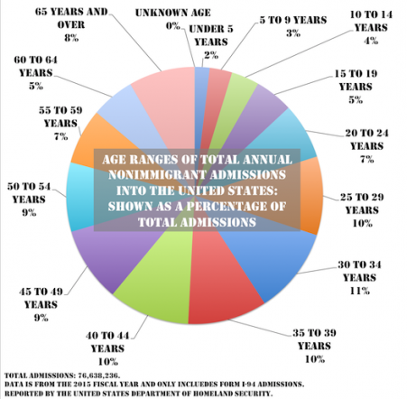 Age Ranges of Non-Immigrant Admissions
