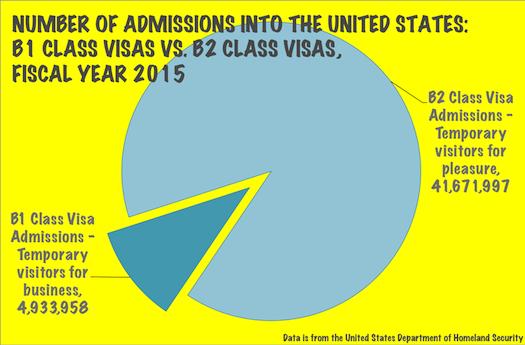 B1 Class vs B2 Class Visas