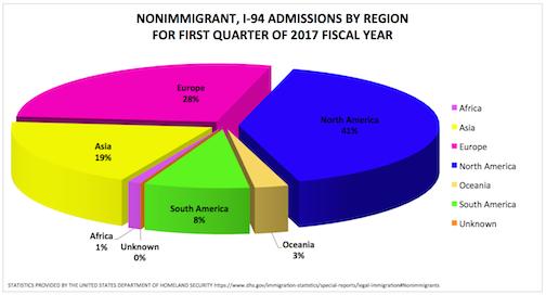 US Non-Immigrant I-94 Admissions Q1