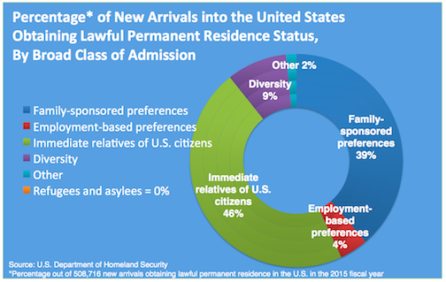 Percentage of Lawful Permanent Residents by Class