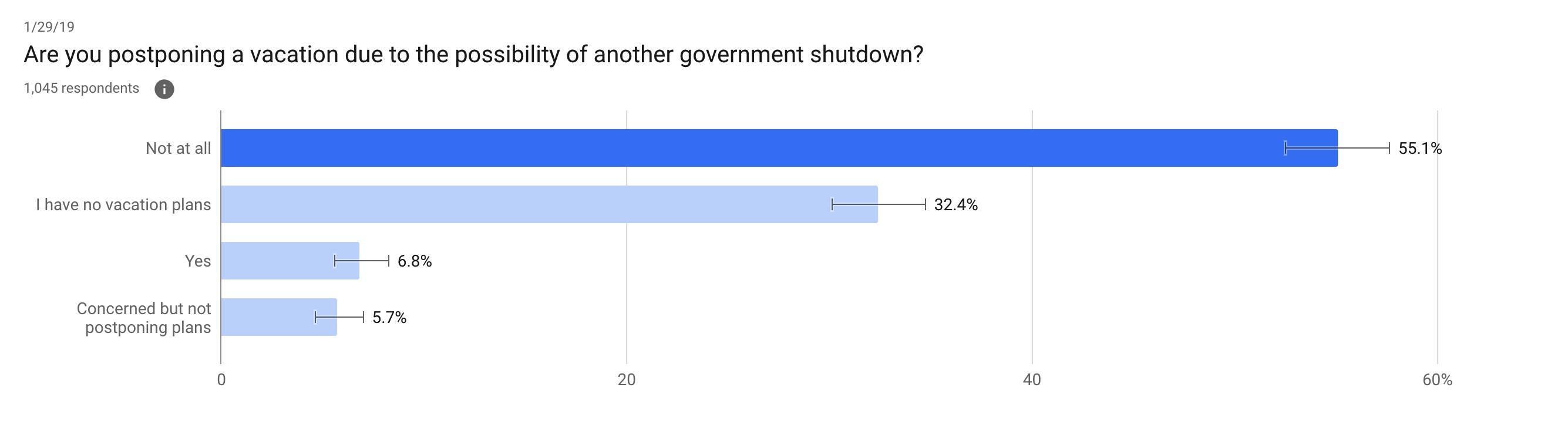 Government Shutdown Traveler Survey Poll