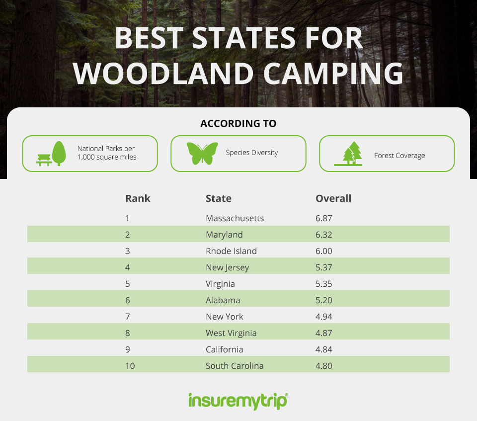 Best US States for Woodland Camping