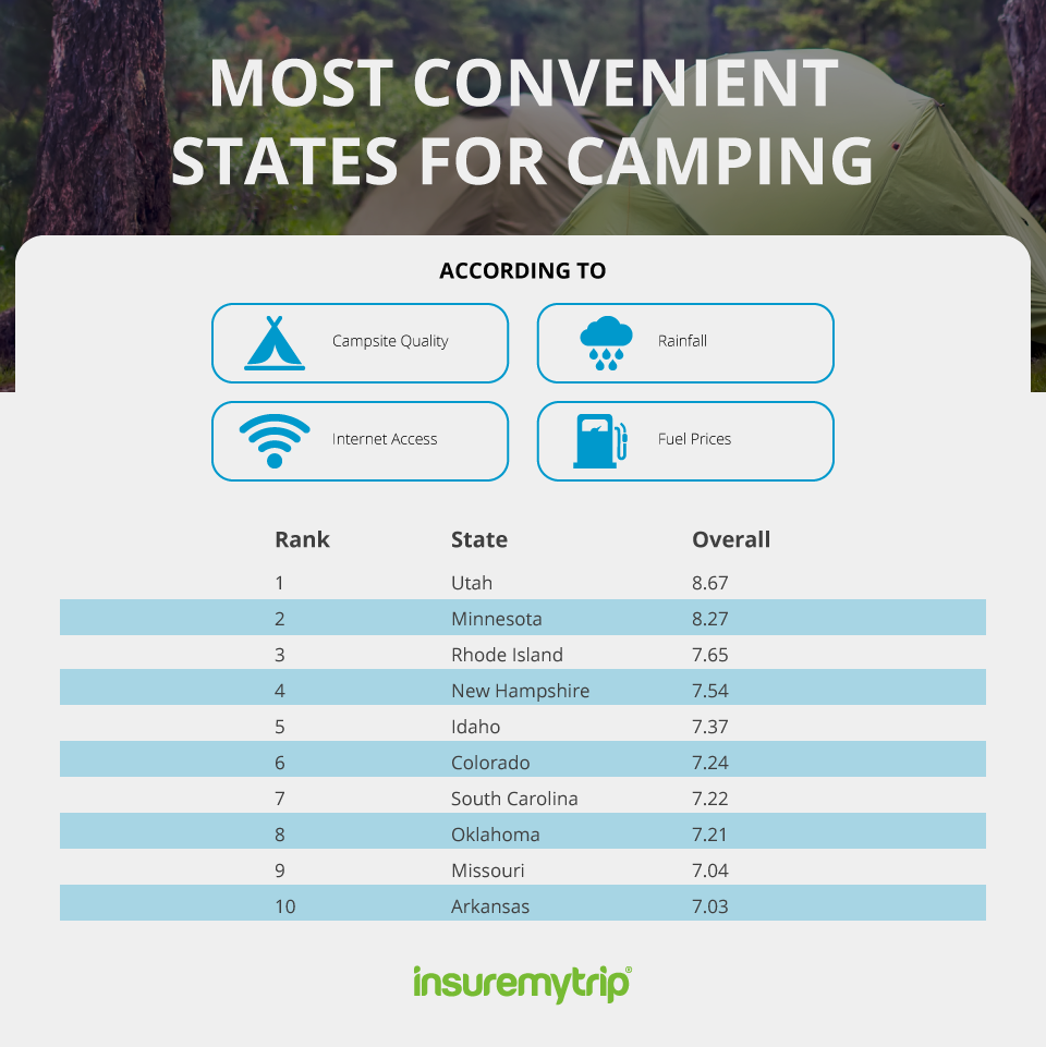 Most Convenient US States for Camping