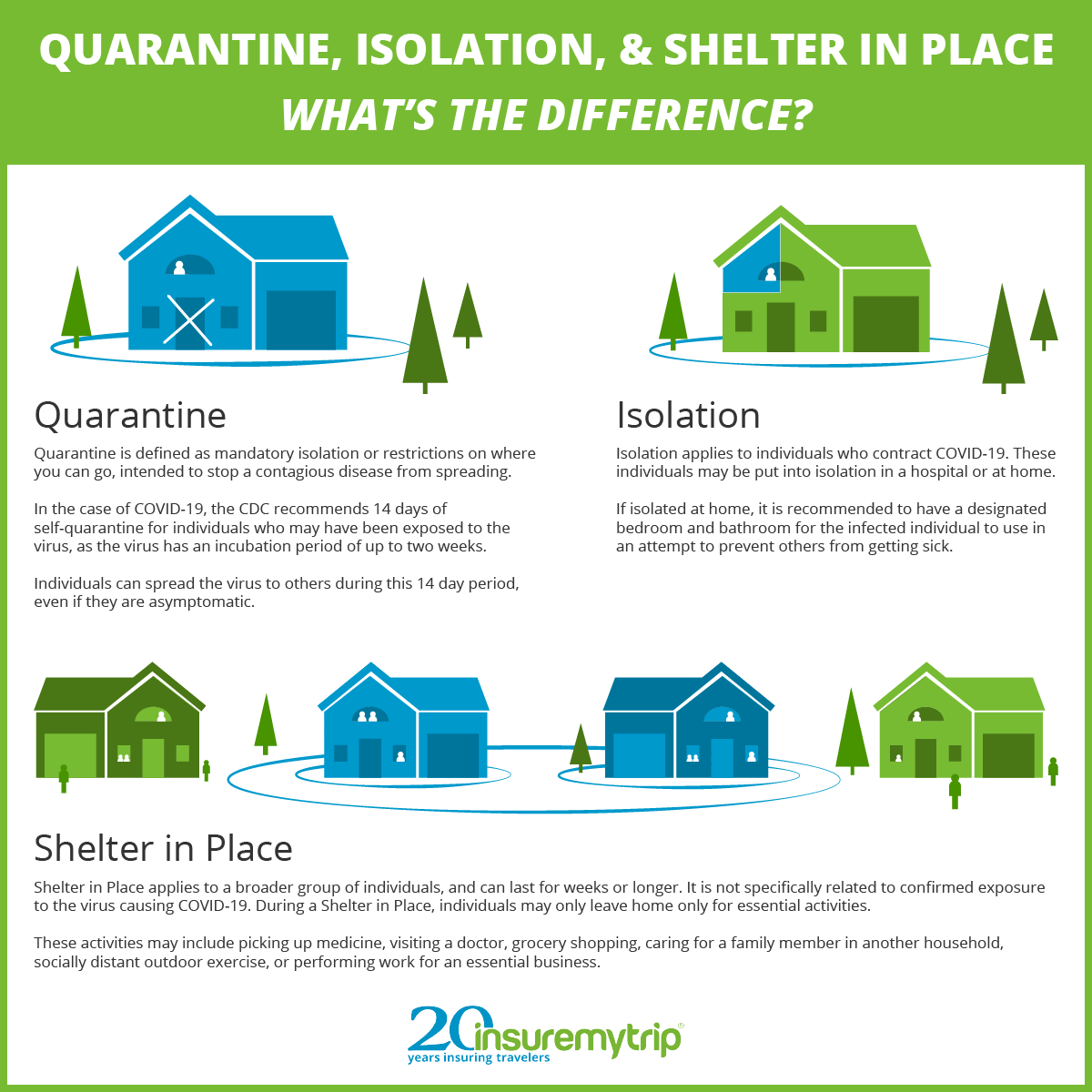 The Difference Between Quarantine, Isolation, & Shelter-in-Place