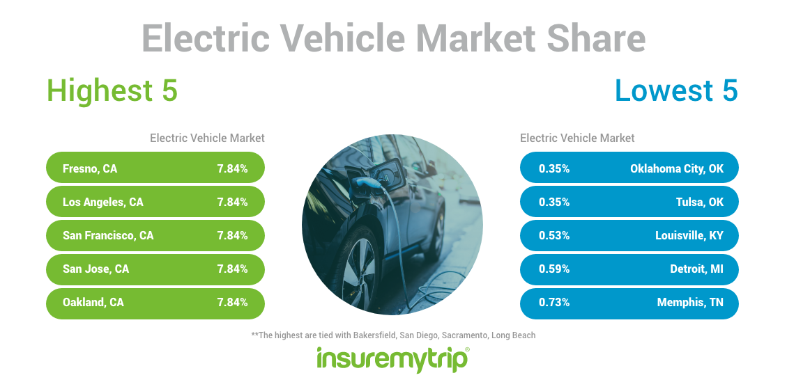 Cleanest US Cities by Electric Vehicle Market Share