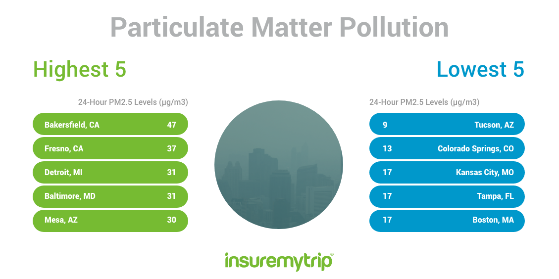 Cleanest US Cities by Particulate Matter Pollution