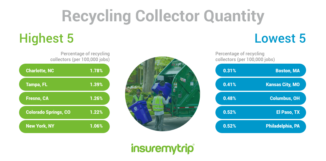 Cleanest US Cities by Recycling Collector Quantity