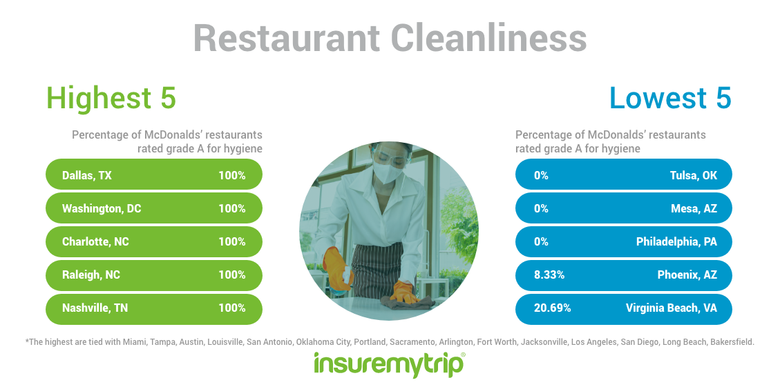 Cleanest US Cities by Restaurant Cleanliness