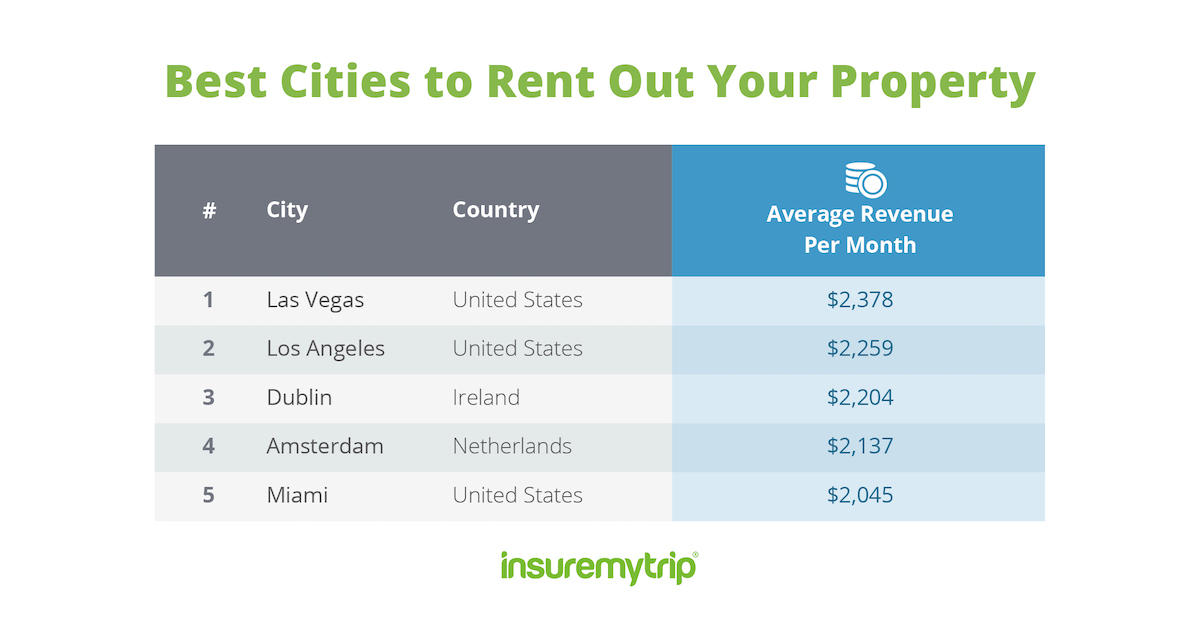Best Cities to Rent Out Your Property - Airbnbs & Vrbos