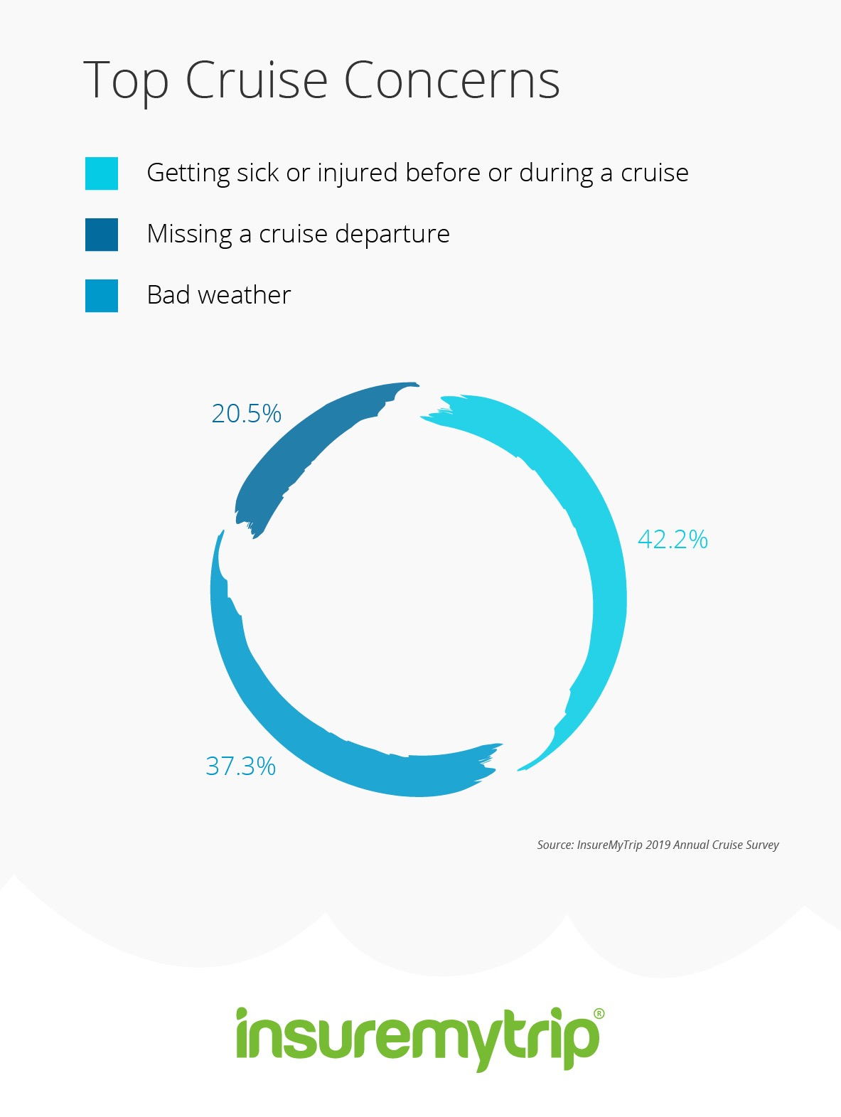 Cruise Trends Customer Survey Infographic