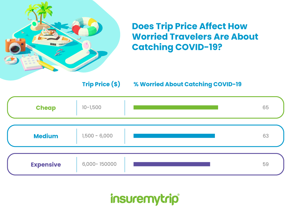 How Trip Cost Affects Fear of Contracting COVID-19